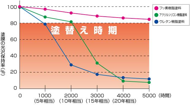 寿命グラフ